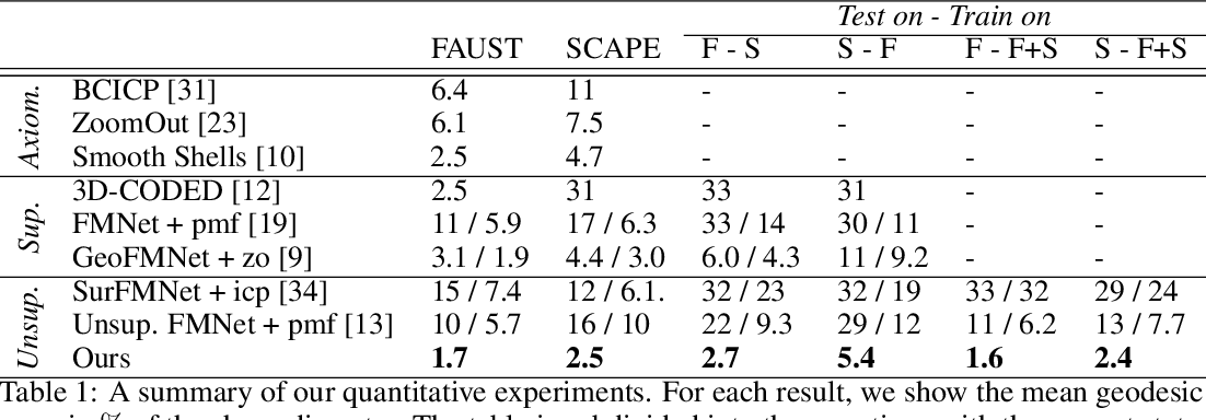 Figure 2 for Deep Shells: Unsupervised Shape Correspondence with Optimal Transport