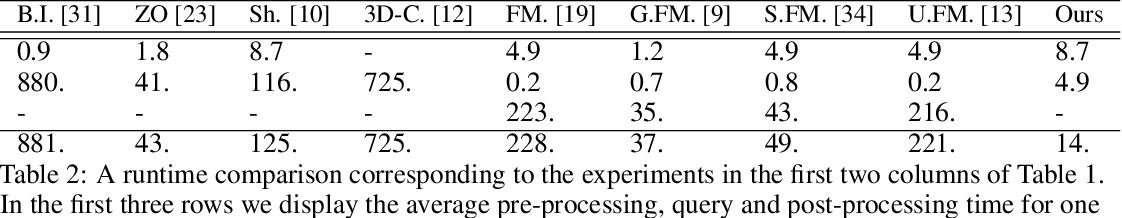 Figure 4 for Deep Shells: Unsupervised Shape Correspondence with Optimal Transport