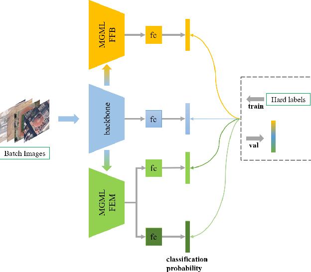 Figure 2 for MGML: Multi-Granularity Multi-Level Feature Ensemble Network for Remote Sensing Scene Classification