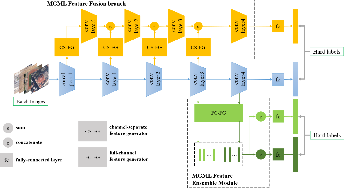 Figure 3 for MGML: Multi-Granularity Multi-Level Feature Ensemble Network for Remote Sensing Scene Classification