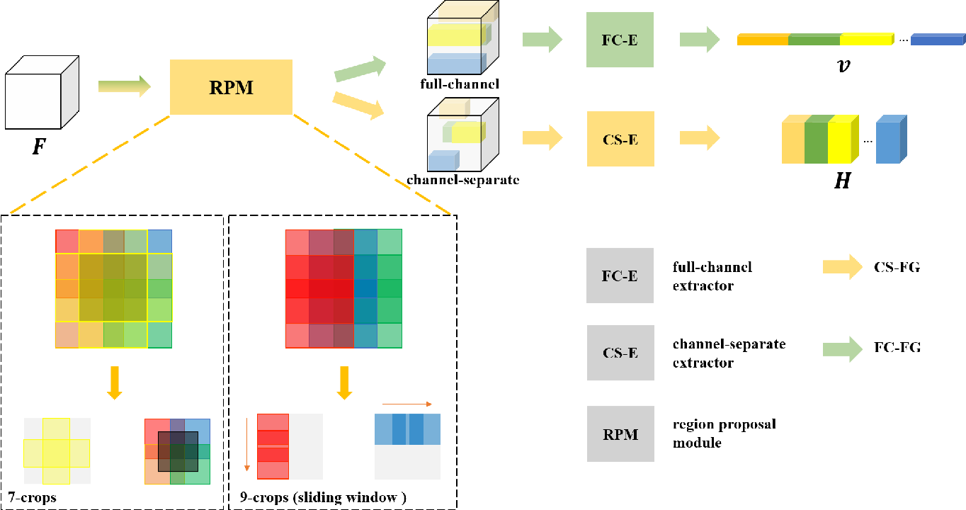 Figure 4 for MGML: Multi-Granularity Multi-Level Feature Ensemble Network for Remote Sensing Scene Classification