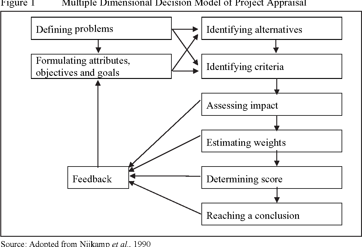 Sustainable construction--the role of environmental assessment tools