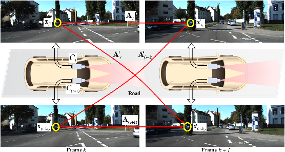 Figure 1 for Relative Pose Estimation for Multi-Camera Systems from Affine Correspondences