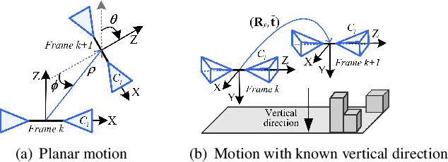 Figure 3 for Relative Pose Estimation for Multi-Camera Systems from Affine Correspondences