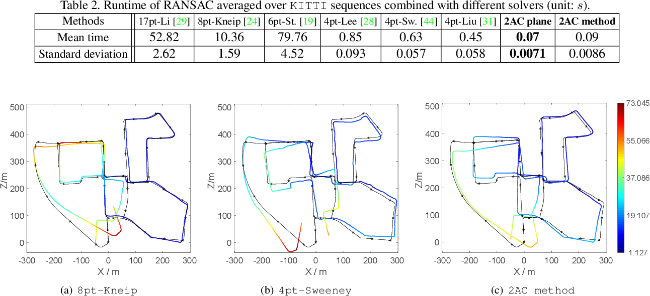Figure 4 for Relative Pose Estimation for Multi-Camera Systems from Affine Correspondences