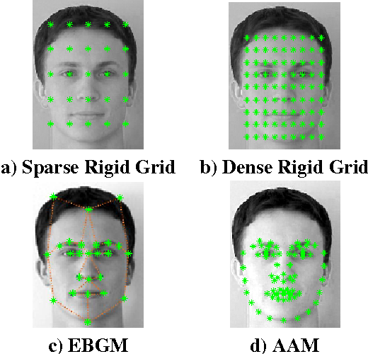 Figure 1 from A Comparative Study of Facial Landmark Localization