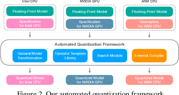 Figure 3 for Automated Backend-Aware Post-Training Quantization