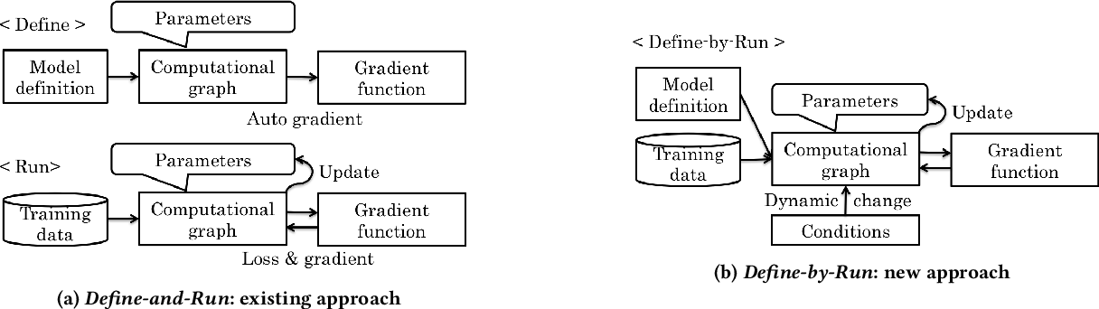 Figure 1 for Chainer: A Deep Learning Framework for Accelerating the Research Cycle