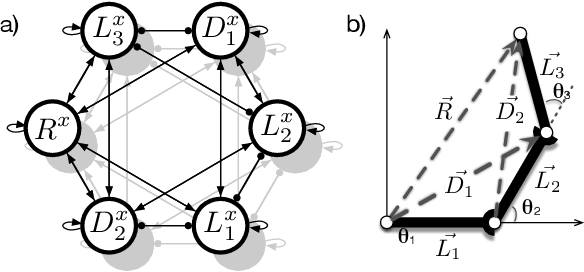 Figure 1 for Setup of a Recurrent Neural Network as a Body Model for Solving Inverse and Forward Kinematics as well as Dynamics for a Redundant Manipulator