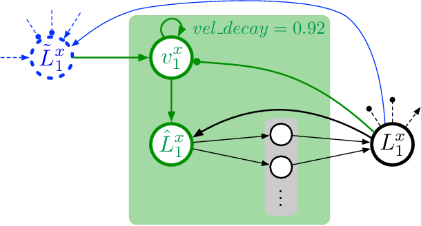 Figure 4 for Setup of a Recurrent Neural Network as a Body Model for Solving Inverse and Forward Kinematics as well as Dynamics for a Redundant Manipulator