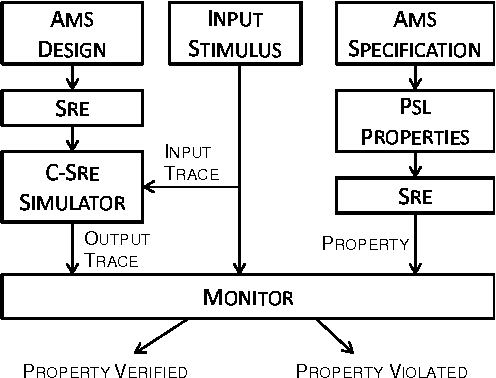 Verification of analog and mixed signal designs using online