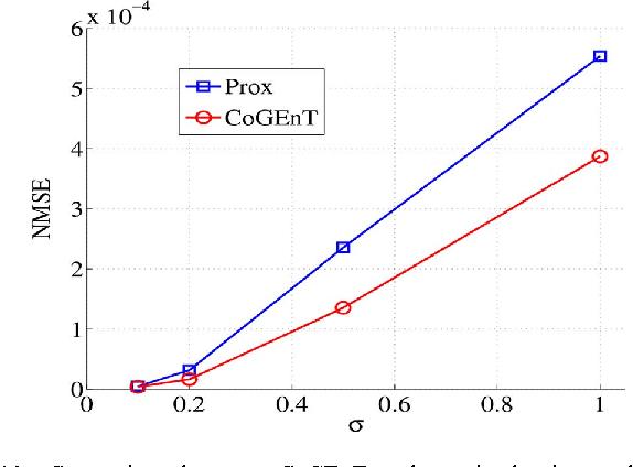 Figure 2 for Forward - Backward Greedy Algorithms for Atomic Norm Regularization