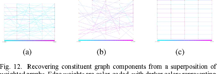 Figure 4 for Forward - Backward Greedy Algorithms for Atomic Norm Regularization