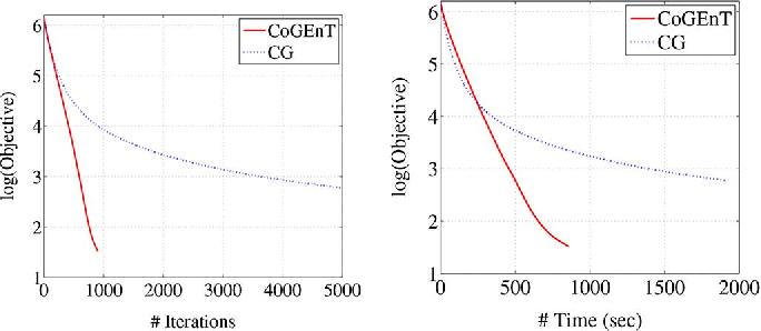 Figure 1 for Forward - Backward Greedy Algorithms for Atomic Norm Regularization
