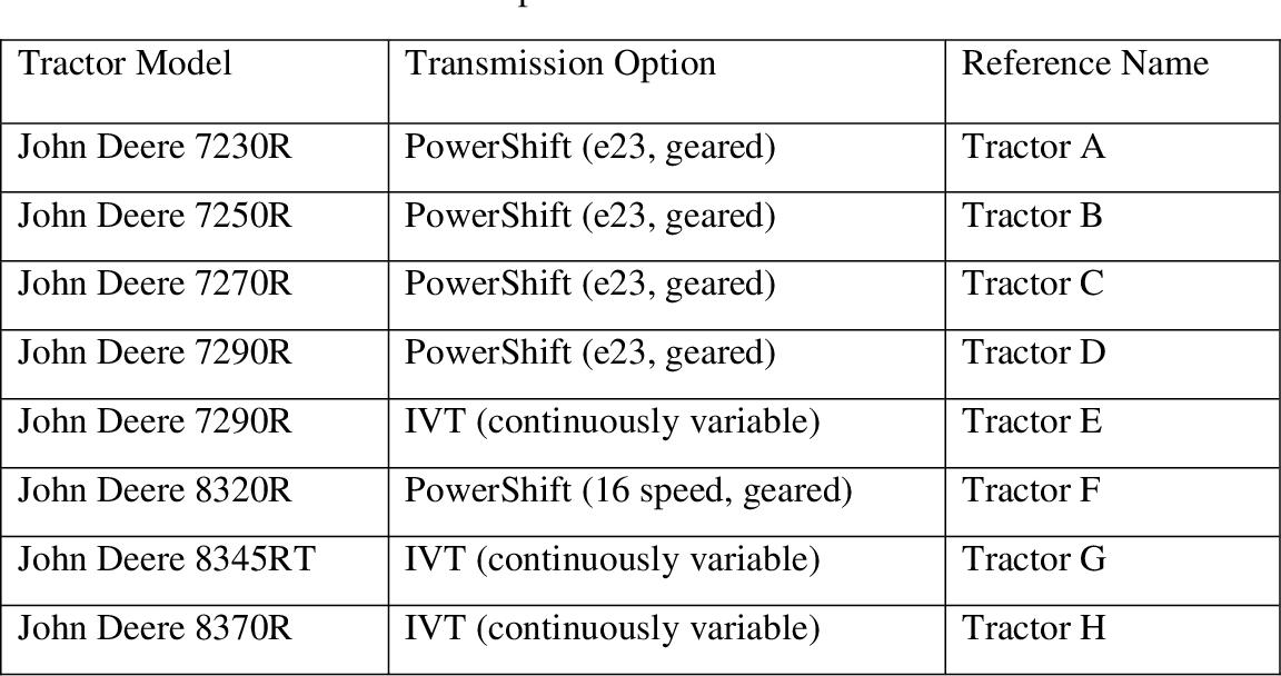PDF] Fuel Consumption Models for Tractors with Partial Drawbar Loads
