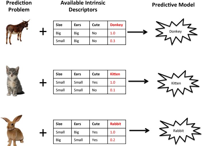 Figure 1 for Transformative Machine Learning