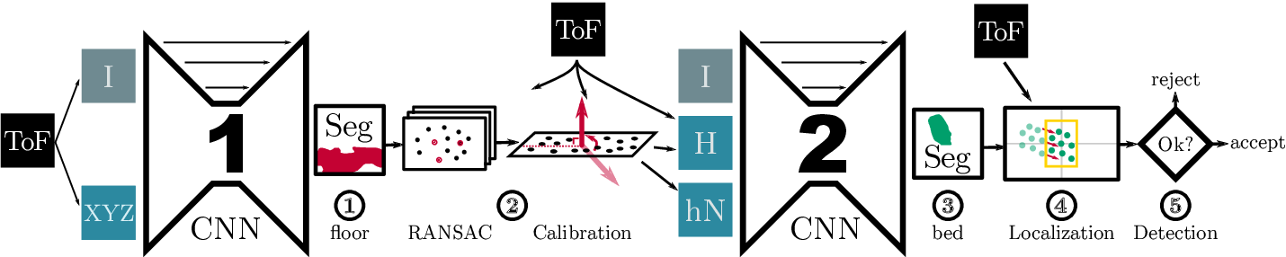 Figure 1 for How semantic and geometric information mutually reinforce each other in ToF object localization