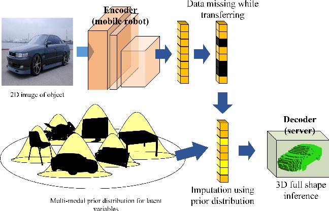 Figure 1 for A Missing Data Imputation Method for 3D Object Reconstruction using Multi-modal Variational Autoencoder