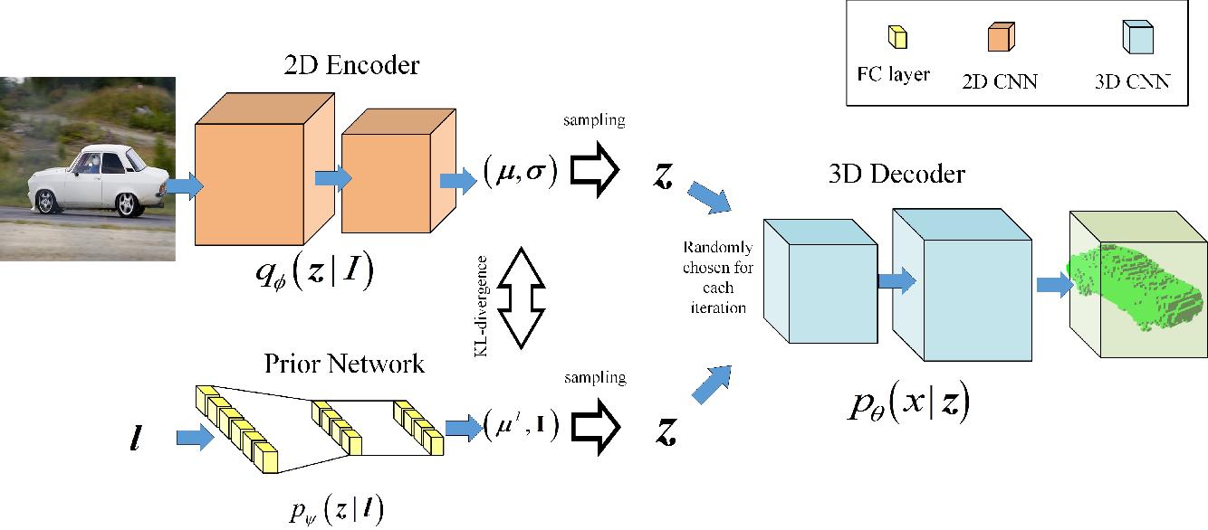 Figure 2 for A Missing Data Imputation Method for 3D Object Reconstruction using Multi-modal Variational Autoencoder