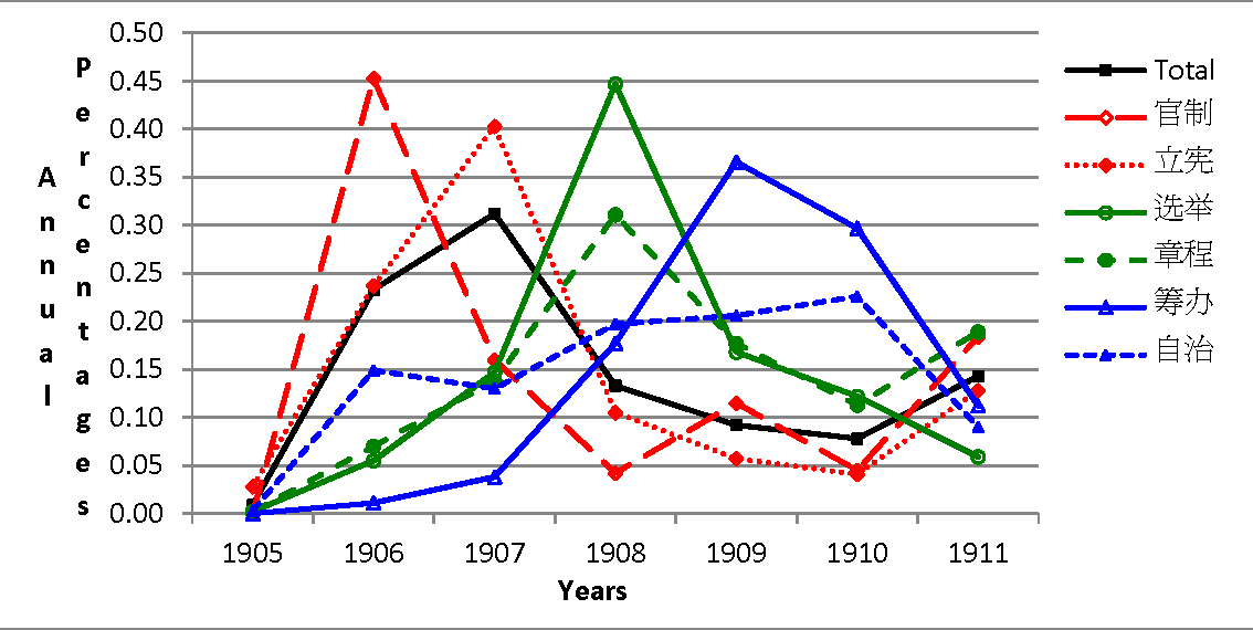 Figure 4 for Some Chances and Challenges in Applying Language Technologies to Historical Studies in Chinese