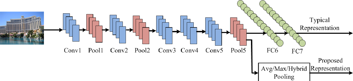 Figure 1 for Deep Convolutional Features for Image Based Retrieval and Scene Categorization