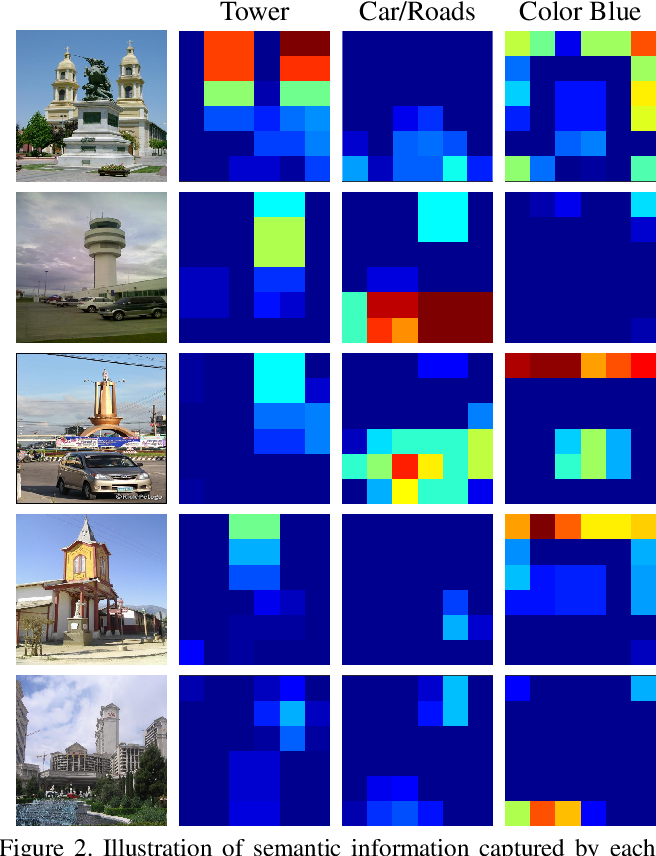 Figure 3 for Deep Convolutional Features for Image Based Retrieval and Scene Categorization