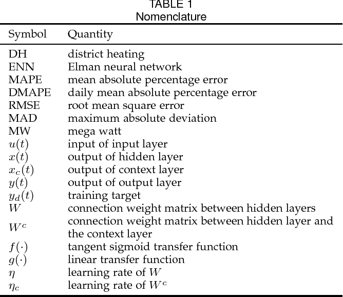Figure 1 for Impacts of Weather Conditions on District Heat System
