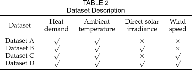 Figure 3 for Impacts of Weather Conditions on District Heat System