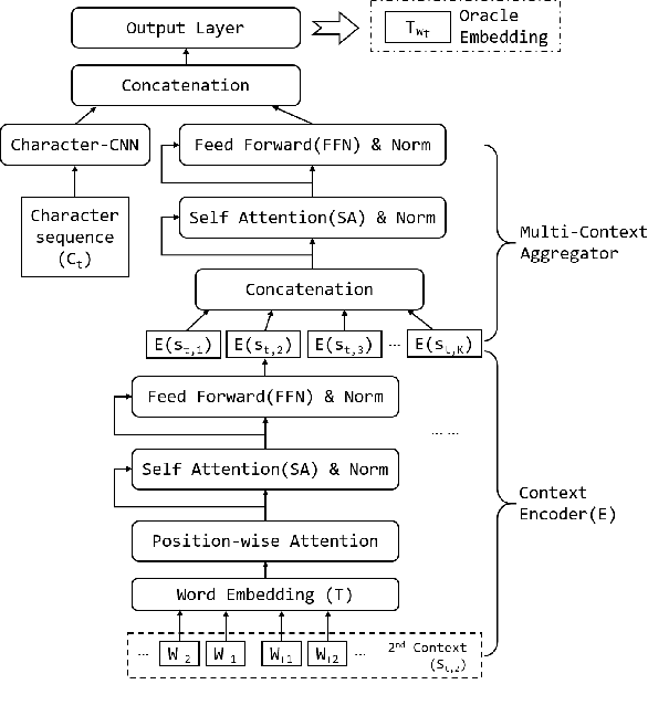 Figure 1 for Few-Shot Representation Learning for Out-Of-Vocabulary Words