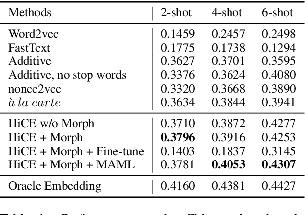 Figure 2 for Few-Shot Representation Learning for Out-Of-Vocabulary Words