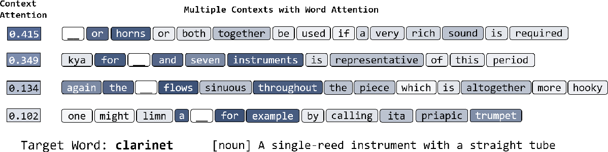 Figure 4 for Few-Shot Representation Learning for Out-Of-Vocabulary Words