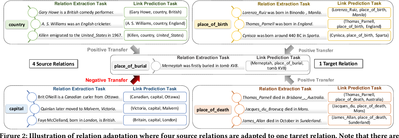 Figure 3 for Relation-Gated Domain Adaptation for Relation Extraction