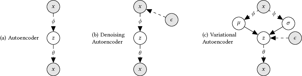 Figure 3 for Variational Autoencoders for Collaborative Filtering