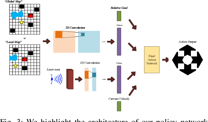 Figure 3 for DeepMNavigate: Deep Reinforced Multi-Robot Navigation Unifying Local & Global Collision Avoidance