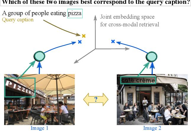 Figure 1 for StacMR: Scene-Text Aware Cross-Modal Retrieval