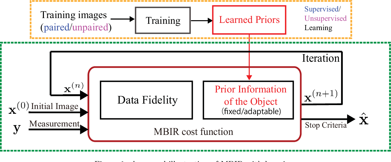 Figure 1 for Model-based Reconstruction with Learning: From Unsupervised to Supervised and Beyond