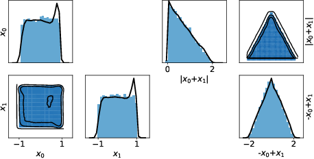 Figure 4 for Neural Empirical Bayes: Source Distribution Estimation and its Applications to Simulation-Based Inference