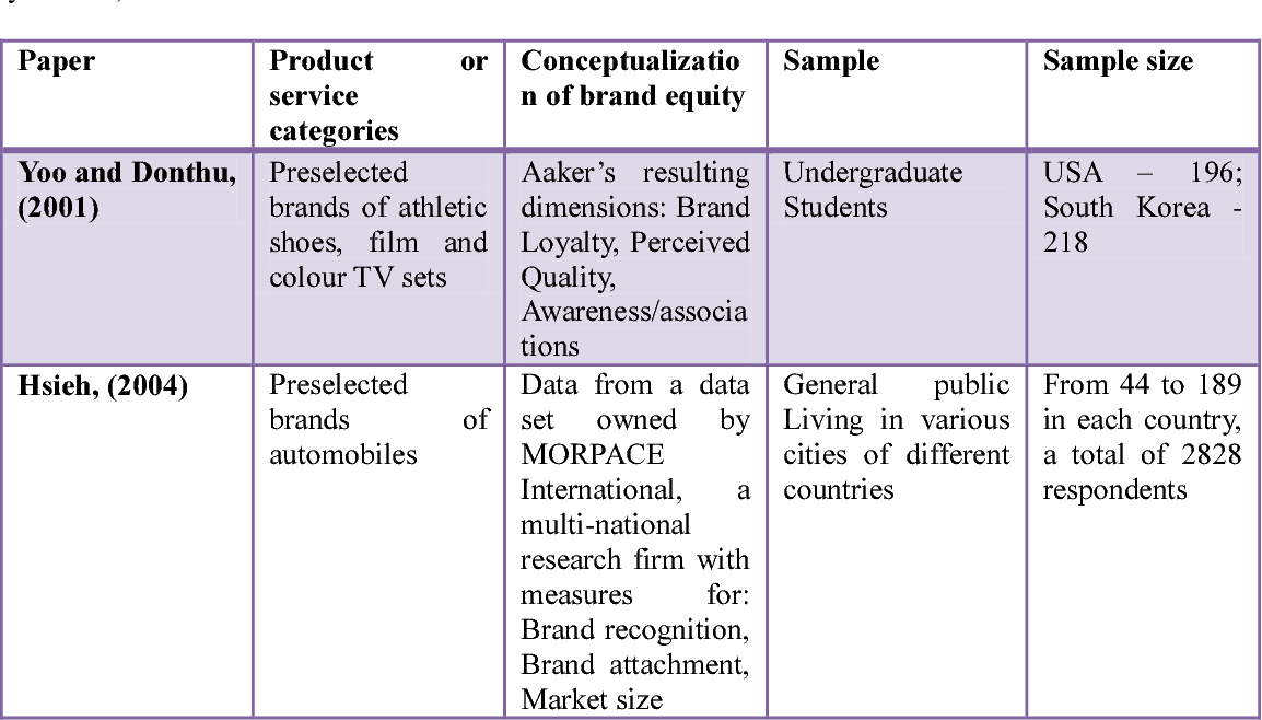 Table 2 from Reviewing the Concept of Brand Equity and Evaluating