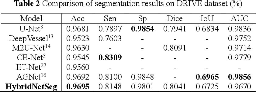 Figure 4 for HybridNetSeg: A Compact Hybrid Network for Retinal Vessel Segmentation