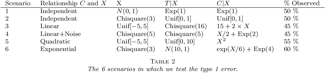 Figure 4 for Nonparametric Independence Testing for Right-Censored Data using Optimal Transport
