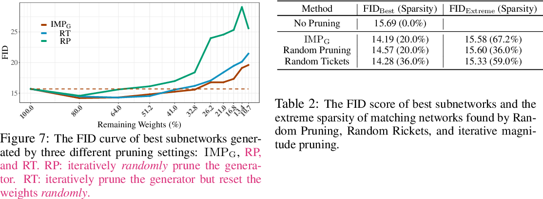 Figure 4 for GANs Can Play Lottery Tickets Too