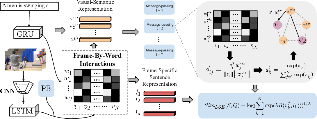 Figure 3 for wMAN: Weakly-supervised Moment Alignment Network for Text-based Video Segment Retrieval