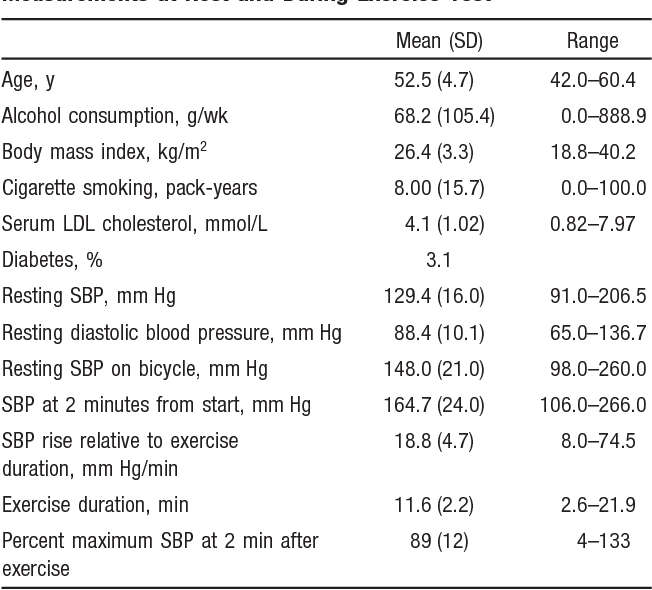 Systolic blood pressure response to exercise stress test and risk of  stroke. - Semantic Scholar