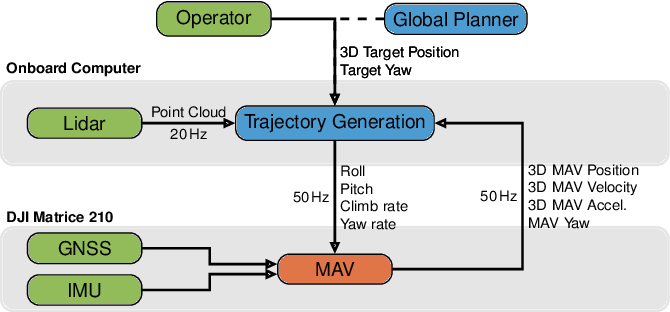 Figure 3 for Trajectory Generation with Fast Lidar-based 3D Collision Avoidance for Agile MAVs