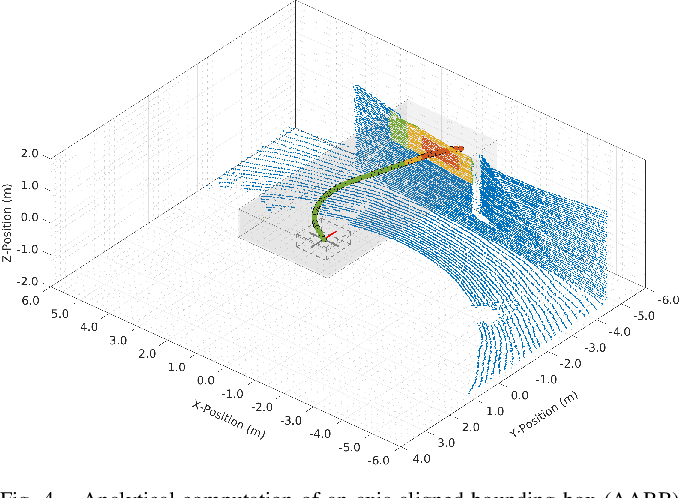Figure 4 for Trajectory Generation with Fast Lidar-based 3D Collision Avoidance for Agile MAVs
