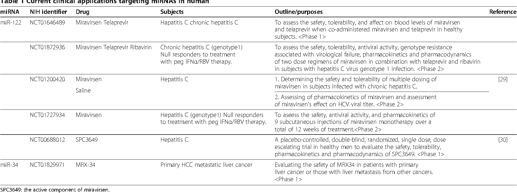 Table 1 Current clinical applications targeting miRNAs in human