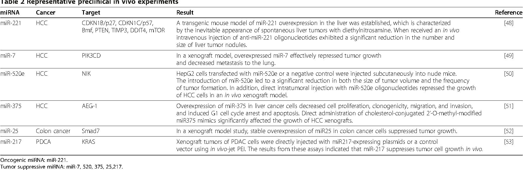 Table 2 Representative preclinical in vivo experiments