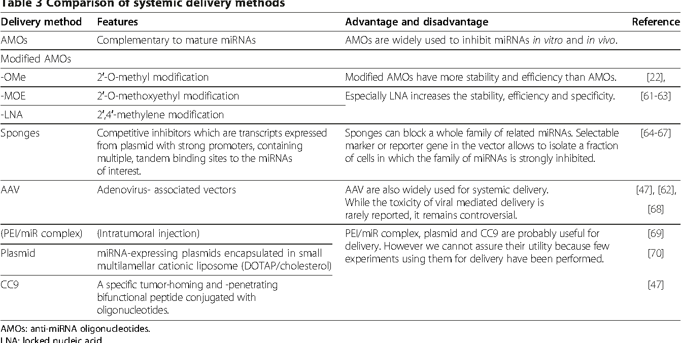 Table 3 Comparison of systemic delivery methods