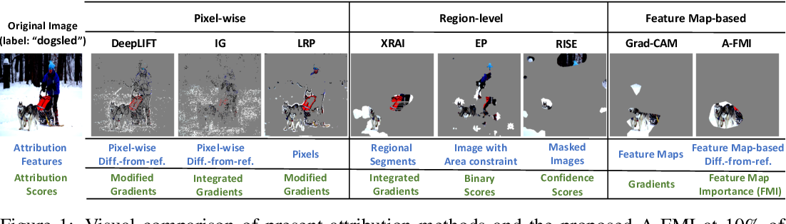 Figure 1 for A-FMI: Learning Attributions from Deep Networks via Feature Map Importance