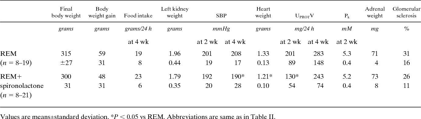 Table III. Data from Study 3